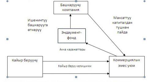 эндаумент-фонд